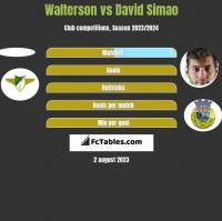 Walterson vs David Simao h2h player stats