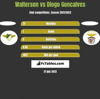 Walterson vs Diogo Goncalves h2h player stats