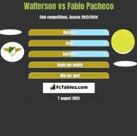 Walterson vs Fabio Pacheco h2h player stats