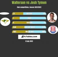 Walterson vs Josh Tymon h2h player stats