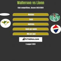 Walterson vs Lionn h2h player stats