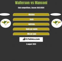 Walterson vs Manconi h2h player stats