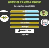 Walterson vs Marco Baixinho h2h player stats