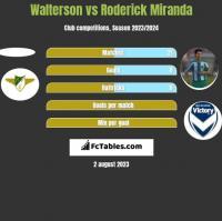 Walterson vs Roderick Miranda h2h player stats