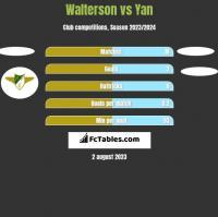 Walterson vs Yan h2h player stats