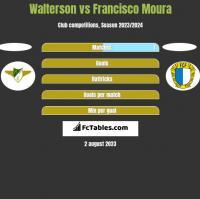 Walterson vs Francisco Moura h2h player stats