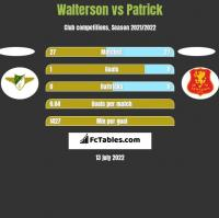 Walterson vs Patrick h2h player stats
