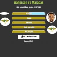 Walterson vs Maracas h2h player stats