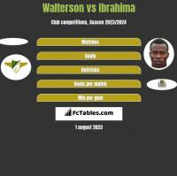 Walterson vs Ibrahima h2h player stats