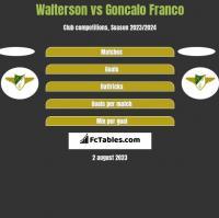 Walterson vs Goncalo Franco h2h player stats