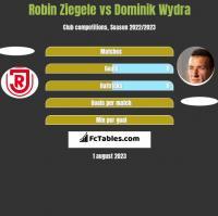 Robin Ziegele vs Dominik Wydra h2h player stats