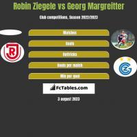 Robin Ziegele vs Georg Margreitter h2h player stats