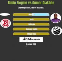 Robin Ziegele vs Oumar Diakhite h2h player stats