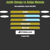 Justin Shonga vs Amigo Memela h2h player stats