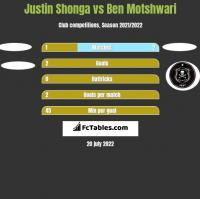 Justin Shonga vs Ben Motshwari h2h player stats