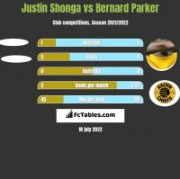 Justin Shonga vs Bernard Parker h2h player stats