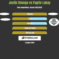 Justin Shonga vs Fagrie Lakay h2h player stats