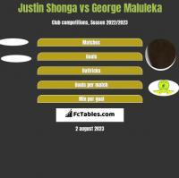 Justin Shonga vs George Maluleka h2h player stats