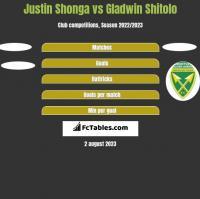 Justin Shonga vs Gladwin Shitolo h2h player stats