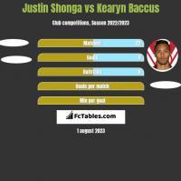 Justin Shonga vs Kearyn Baccus h2h player stats