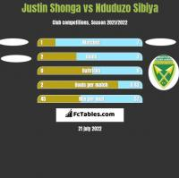 Justin Shonga vs Nduduzo Sibiya h2h player stats