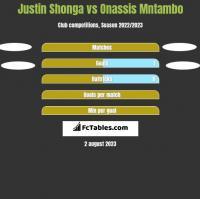 Justin Shonga vs Onassis Mntambo h2h player stats