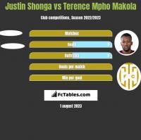 Justin Shonga vs Terence Mpho Makola h2h player stats
