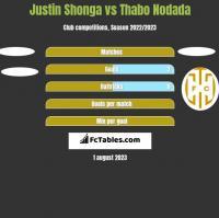 Justin Shonga vs Thabo Nodada h2h player stats
