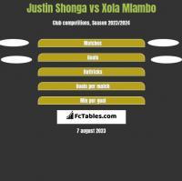 Justin Shonga vs Xola Mlambo h2h player stats