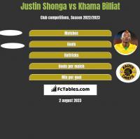Justin Shonga vs Khama Billiat h2h player stats