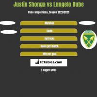Justin Shonga vs Lungelo Dube h2h player stats