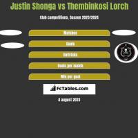 Justin Shonga vs Thembinkosi Lorch h2h player stats