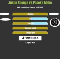 Justin Shonga vs Paseka Mako h2h player stats