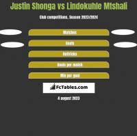 Justin Shonga vs Lindokuhle Mtshali h2h player stats