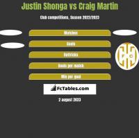 Justin Shonga vs Craig Martin h2h player stats