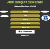 Justin Shonga vs Zukile Kewuti h2h player stats