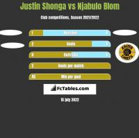 Justin Shonga vs Njabulo Blom h2h player stats