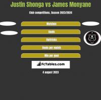 Justin Shonga vs James Monyane h2h player stats