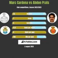 Marc Cardona vs Abdon Prats h2h player stats