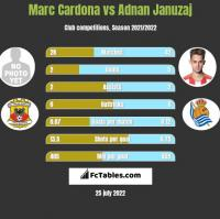 Marc Cardona vs Adnan Januzaj h2h player stats
