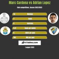 Marc Cardona vs Adrian Lopez h2h player stats