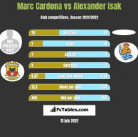Marc Cardona vs Alexander Isak h2h player stats