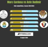 Marc Cardona vs Ante Budimir h2h player stats