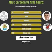 Marc Cardona vs Aritz Aduriz h2h player stats