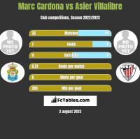 Marc Cardona vs Asier Villalibre h2h player stats