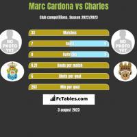 Marc Cardona vs Charles h2h player stats