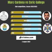 Marc Cardona vs Enric Gallego h2h player stats