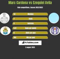 Marc Cardona vs Ezequiel Avila h2h player stats