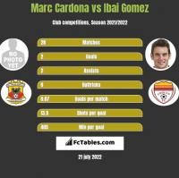 Marc Cardona vs Ibai Gomez h2h player stats