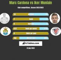 Marc Cardona vs Iker Muniain h2h player stats